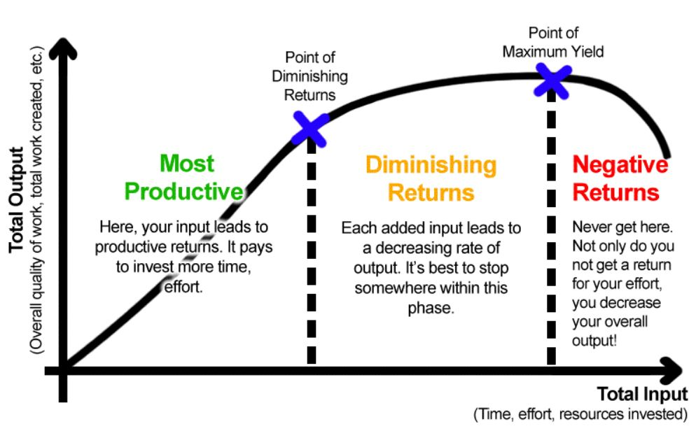 Define Law of Diminishing Returns and its application to