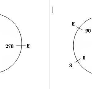 Surveryers vs Prismatic Compass - Forestrypedia