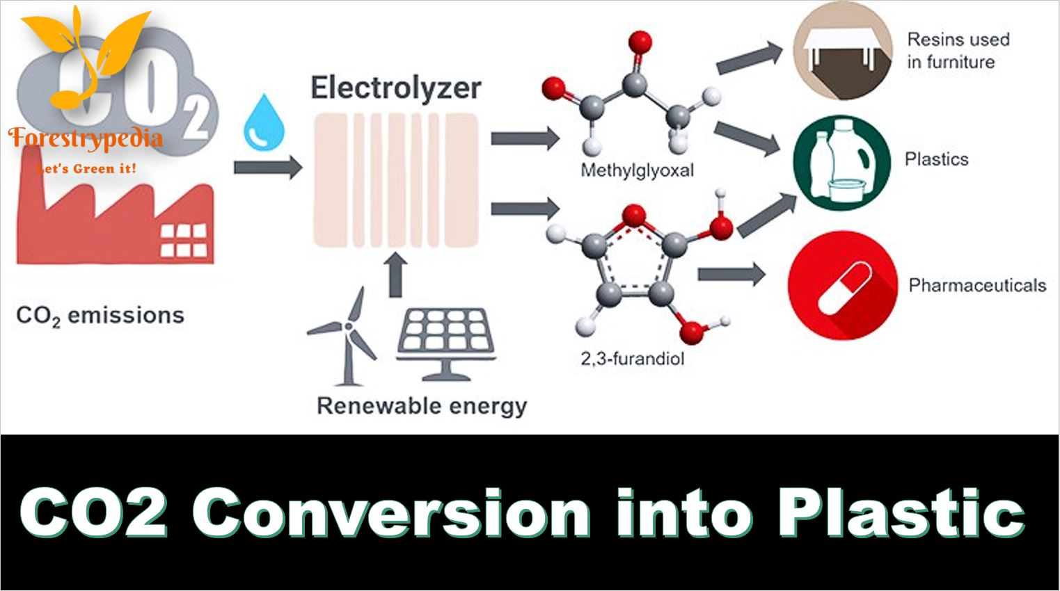 Carbon Dioxide - the main cause of Global Warming can now be converted into plastics, fabrics, resins, and other products. - Tech Urdu